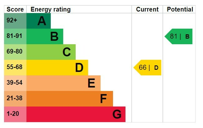 EPC chart for this property